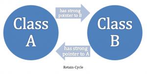 retain-cycle