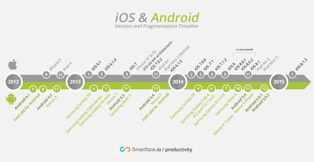 Consider iOS and Android version and fragmentation for a mobile strategy